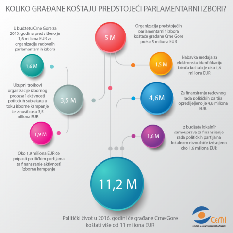 How much will the upcoming parliamentary elections cost the citizens of Montenegro?