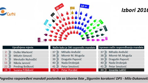 INSTEAD OF POROBIC, THE SEAT SHOULD HAVE BEEN GIVEN TO LALICIC