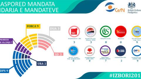 Broj mandata na osnovu 37 biračkih mjesta (100% biračkog tijela)