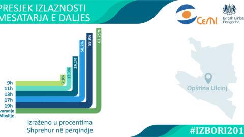 Na lokalnim izborima u Ulcinju glasalo 62,75 odsto birača