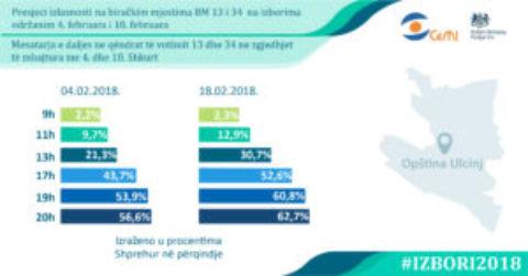 Presjek izlaznosti na BM 13 i BM 34 na izborima od 4. i 18. februara