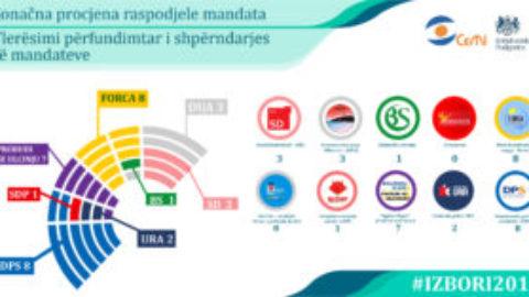 (Montenegrin) Konačna procjena raspodjele mandata