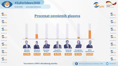 Djukanović wins the largest percentage of votes