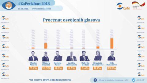 Đukanović osvojio najveći procenat glasova