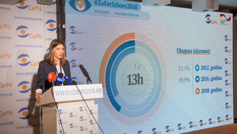 32.8% voters used their electoral right until 13 PM