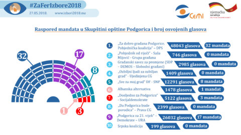 Based on 100 Percent of Polls Processed, DPS won 48 043 Votes in Podgorica, Democrats and URA 26 032 Votes