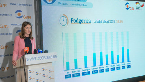 33,8% voters used their electoral right until 13pm in Podgorica