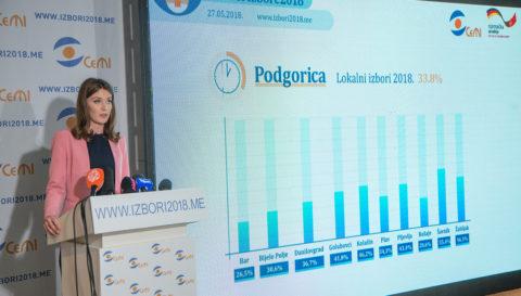 U Podgorici do 13 sati glasalo 33,8 odsto birača