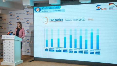 Izlaznost do 17 sati u Podgorici manja za 3,5 odsto u odnosu na predsjedničke izbore