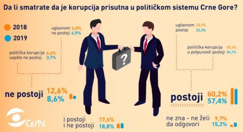 """Infografici – projekat """"Jačanje kapaciteta organizacije za zagovaranje javnih politika i uticaja na nacionalnom i međunarodnom nivou"""""""